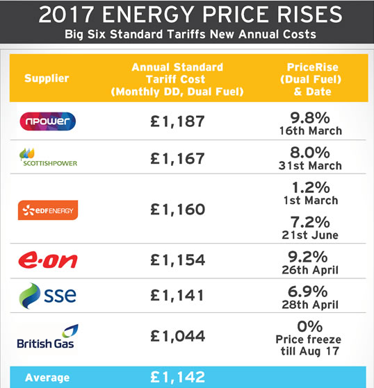 Energy Price Rises 2017